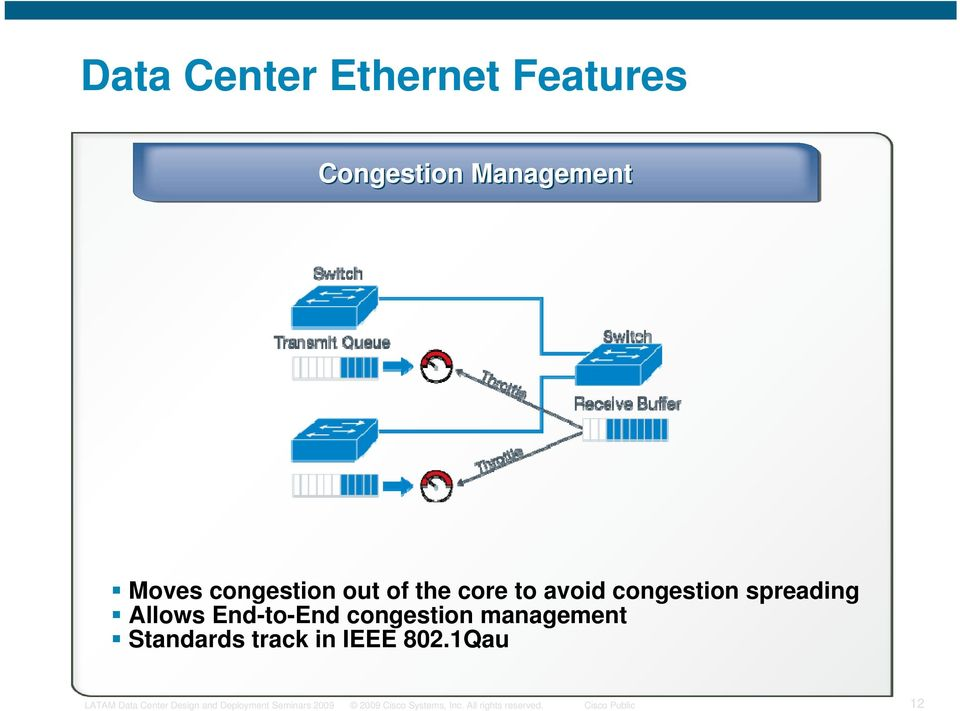 Allows End-to-End congestion management Standards track in