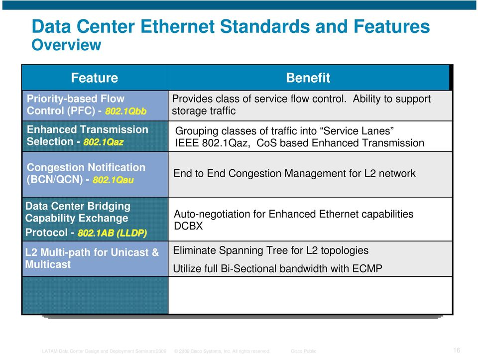 1AB (LLDP) L2 Multi-path for Unicast & Multicast Benefit Provides class of service flow control.