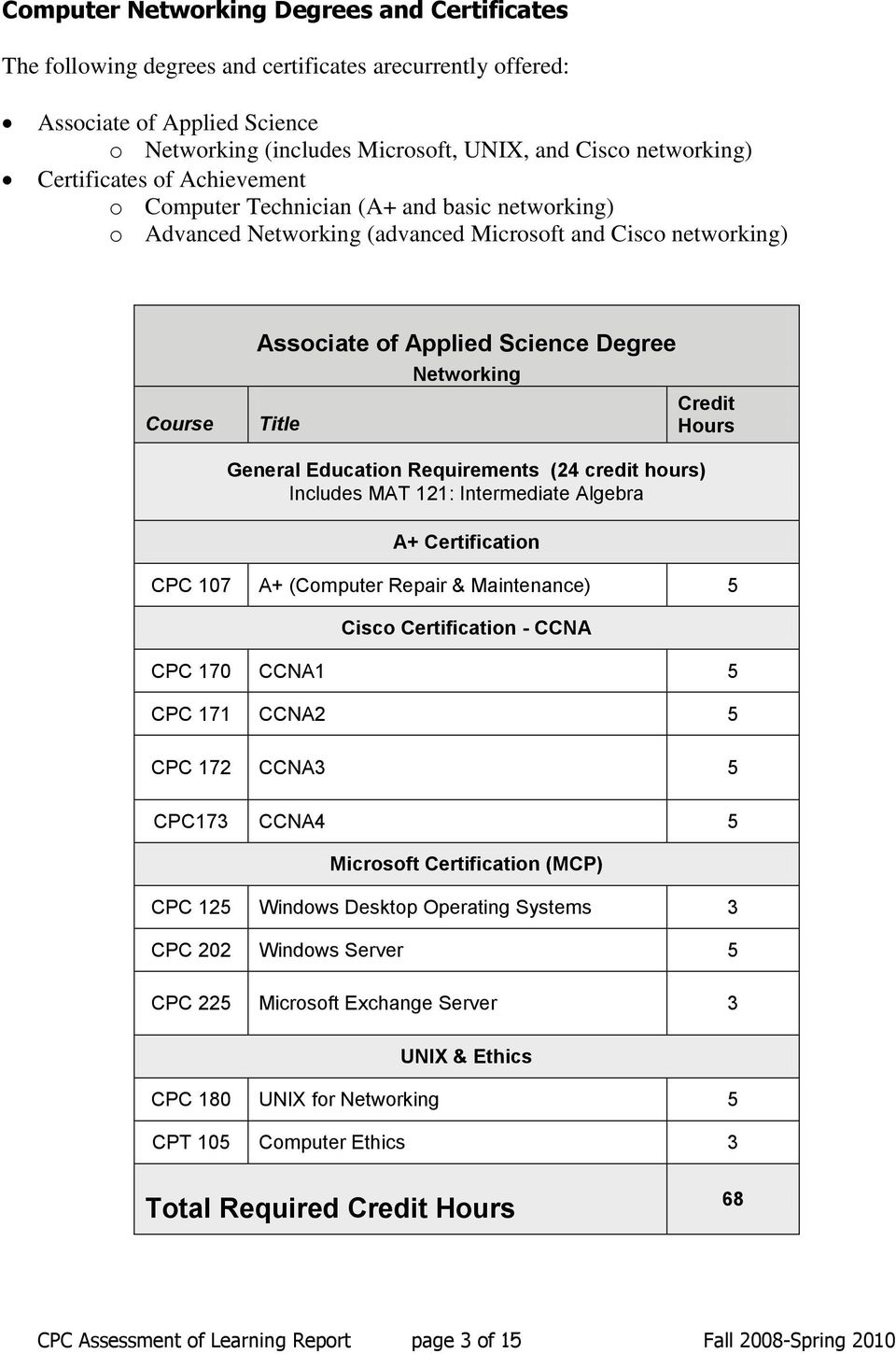 Credit Hours General Education Requirements (24 credit hours) Includes MAT 121: Intermediate Algebra A+ Certification CPC 107 A+ (Computer Repair & Maintenance) 5 Cisco Certification - CCNA CPC 170