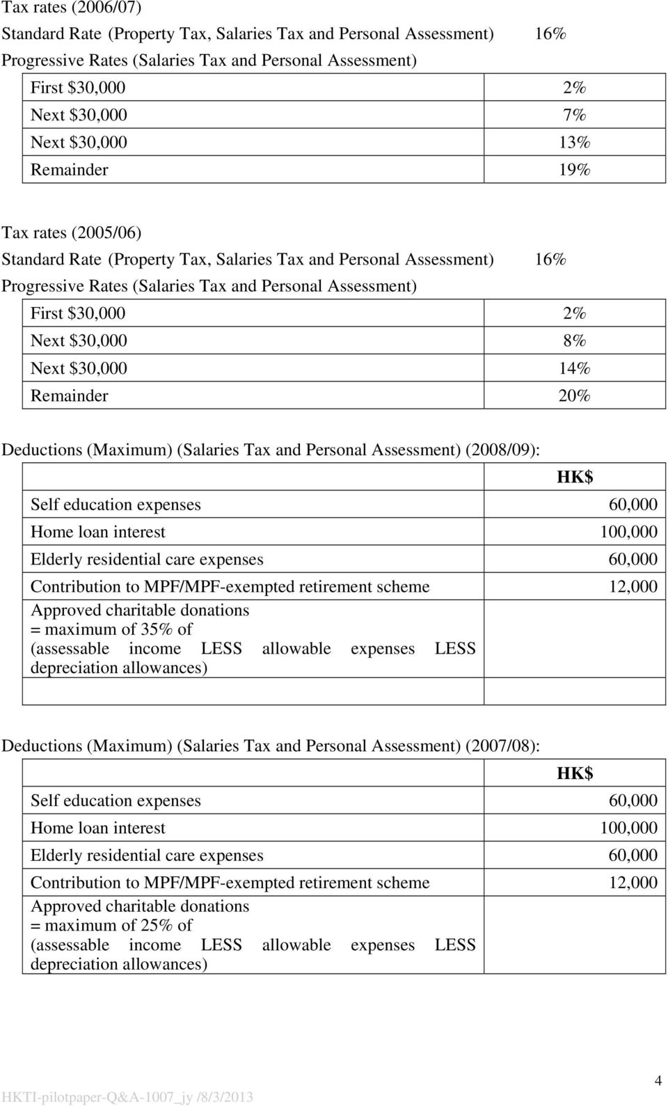 $30,000 14% Remainder 20% Deductions (Maximum) (Salaries Tax and Personal Assessment) (2008/09): HK$ Self education expenses 60,000 Home loan interest 100,000 Elderly residential care expenses 60,000