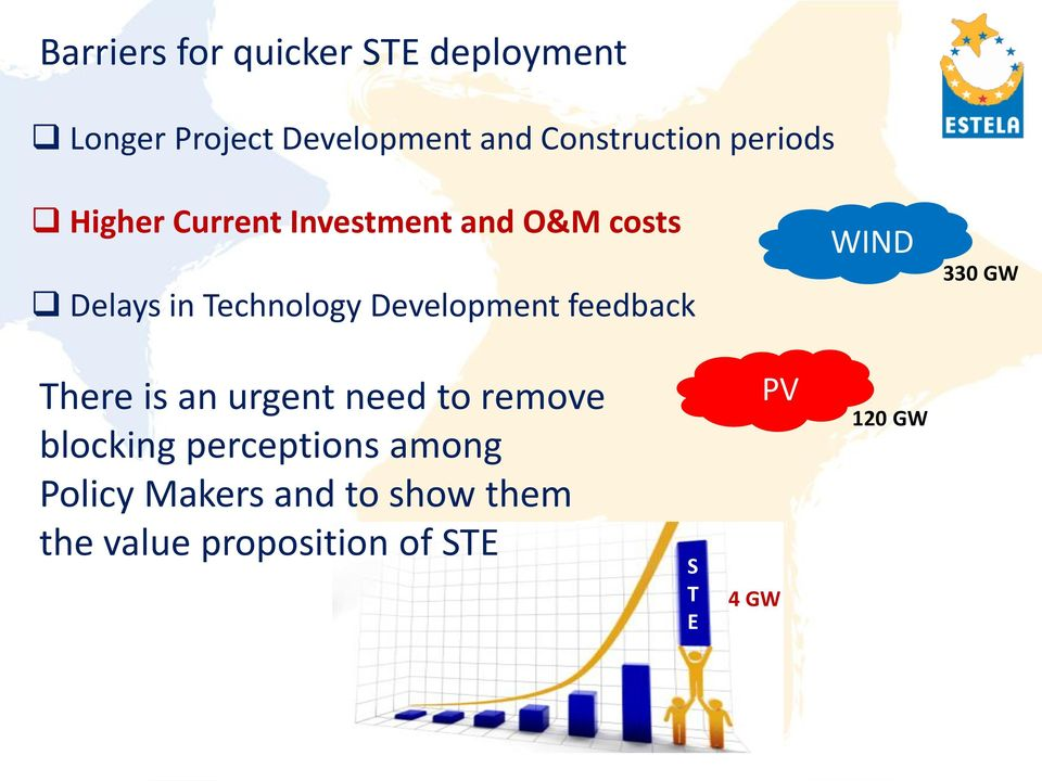feedback WIND 330 GW There is an urgent need to remove blocking perceptions