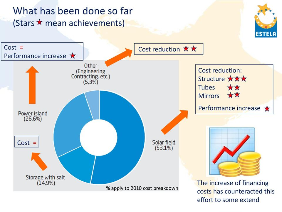 Mirrors Performance increase Cost = % apply to 2010 cost breakdown