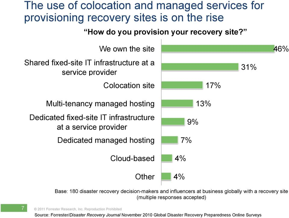 infrastructure at a service provider Dedicated managed hosting Cloud-based Other 17% 13% 9% 7% 4% 4% Base: 180 disaster recovery decision-makers and