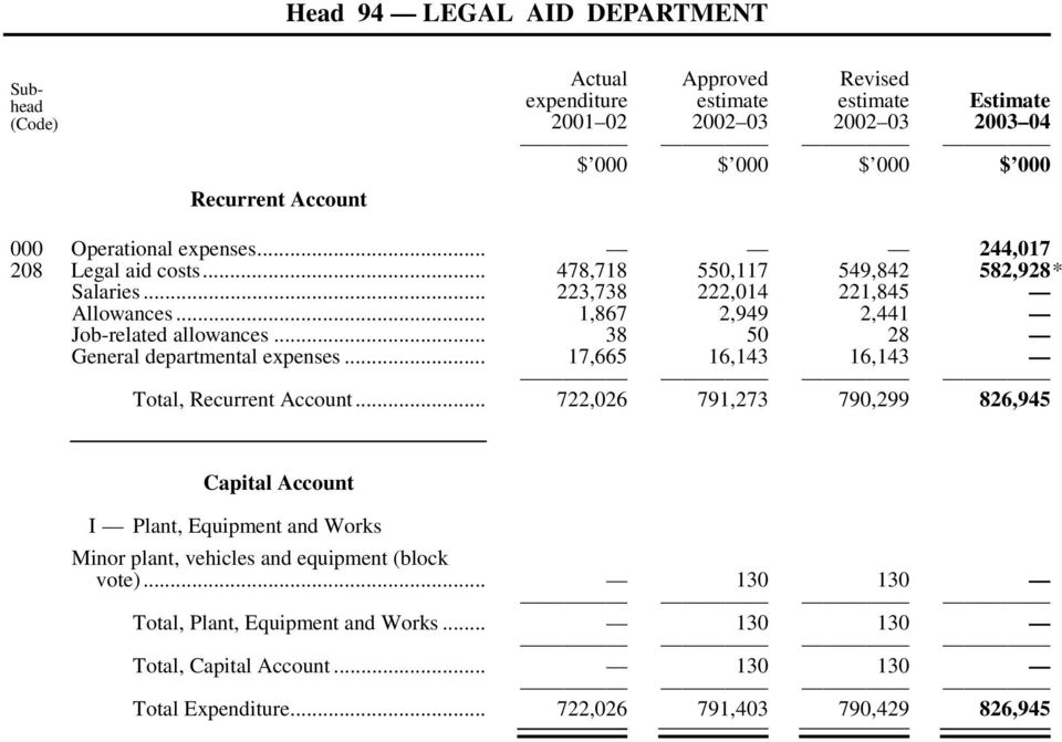 .. 38 50 28 General departmental expenses... 17,665 16,143 16,143 Total, Recurrent Account.