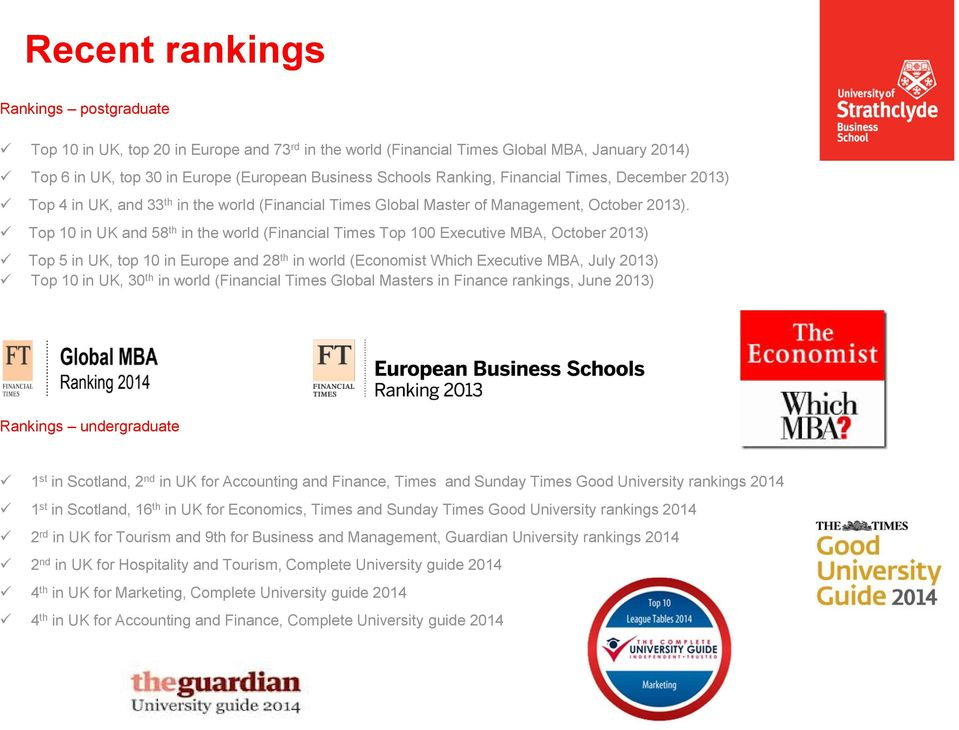 Top 10 in UK and 58 th in the world (Financial Times Top 100 Executive MBA, October 2013) Top 5 in UK, top 10 in Europe and 28 th in world (Economist Which Executive MBA, July 2013) Top 10 in UK, 30