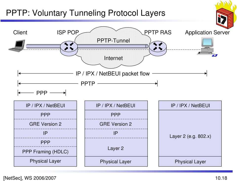 Version 2 IP PPP PPP Framing (HDLC) Physical Layer IP / IPX / NetBEUI PPP GRE Version 2 IP