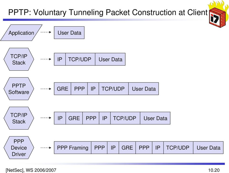 User Data TCP/IP Stack IP GRE PPP IP TCP/UDP User Data PPP Device Driver