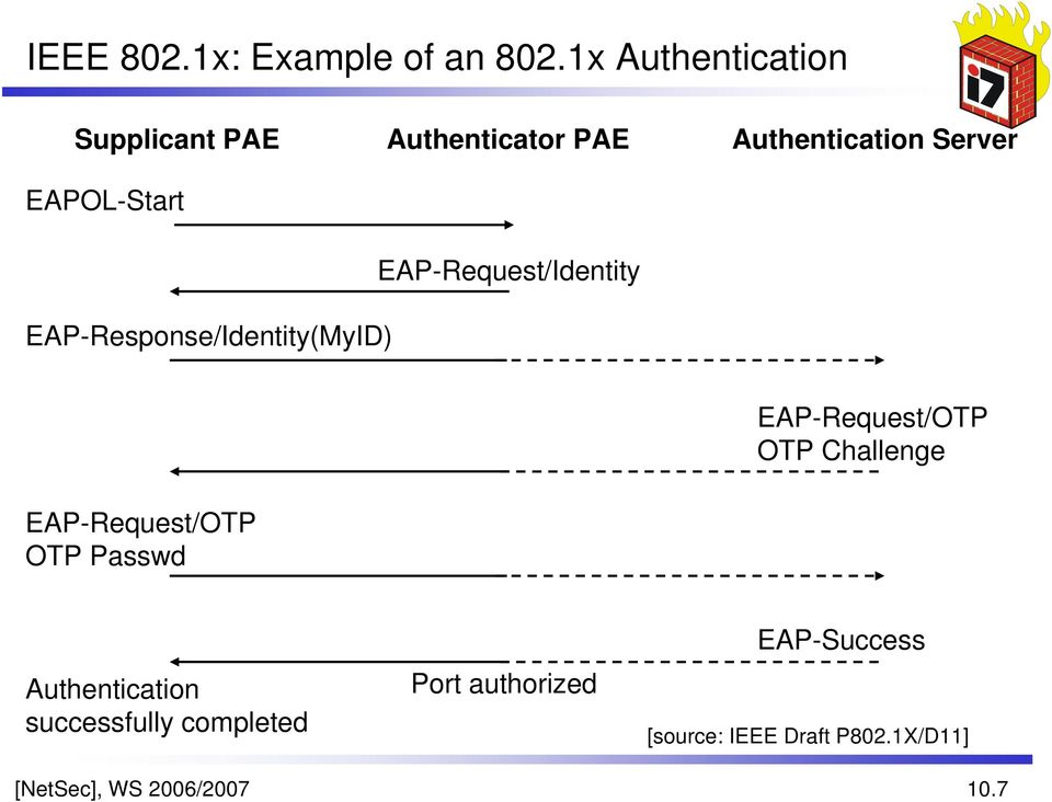 EAP-Request/Identity EAP-Response/Identity(MyID) EAP-Request/OTP OTP Passwd