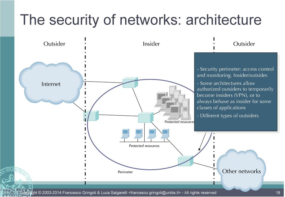 - Some architectures allow authorized outsiders to temporarily become insiders (VPN), or to always