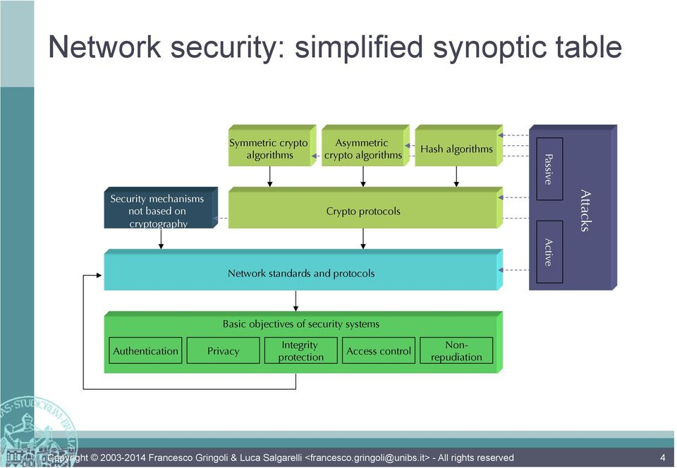 Network standards and protocols Hash algorithms Passive Active Attacks Basic