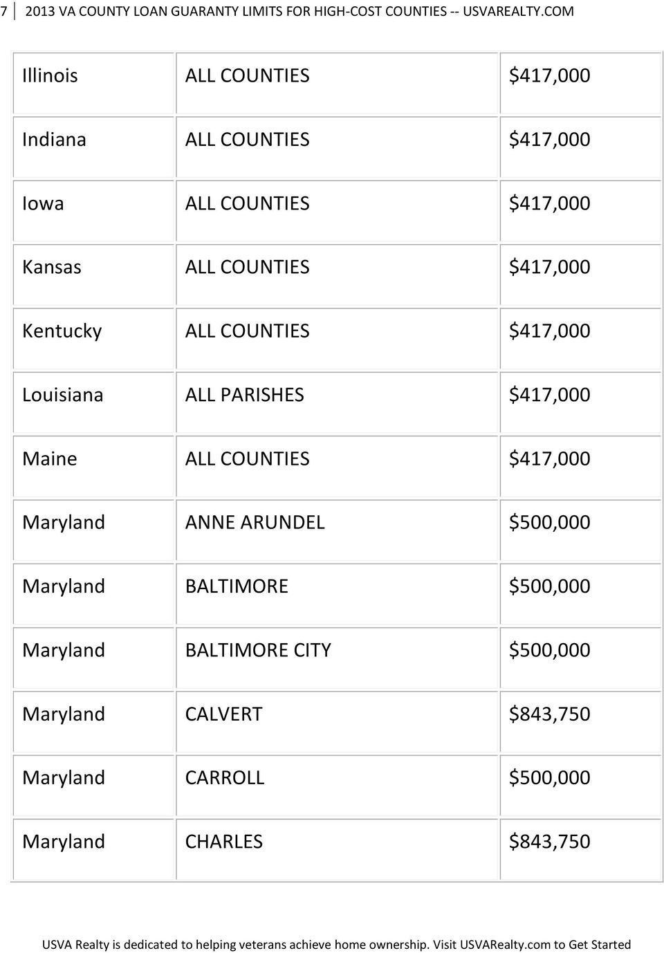 $417,000 Kentucky ALL COUNTIES $417,000 Louisiana ALL PARISHES $417,000 Maine ALL COUNTIES $417,000 Maryland ANNE