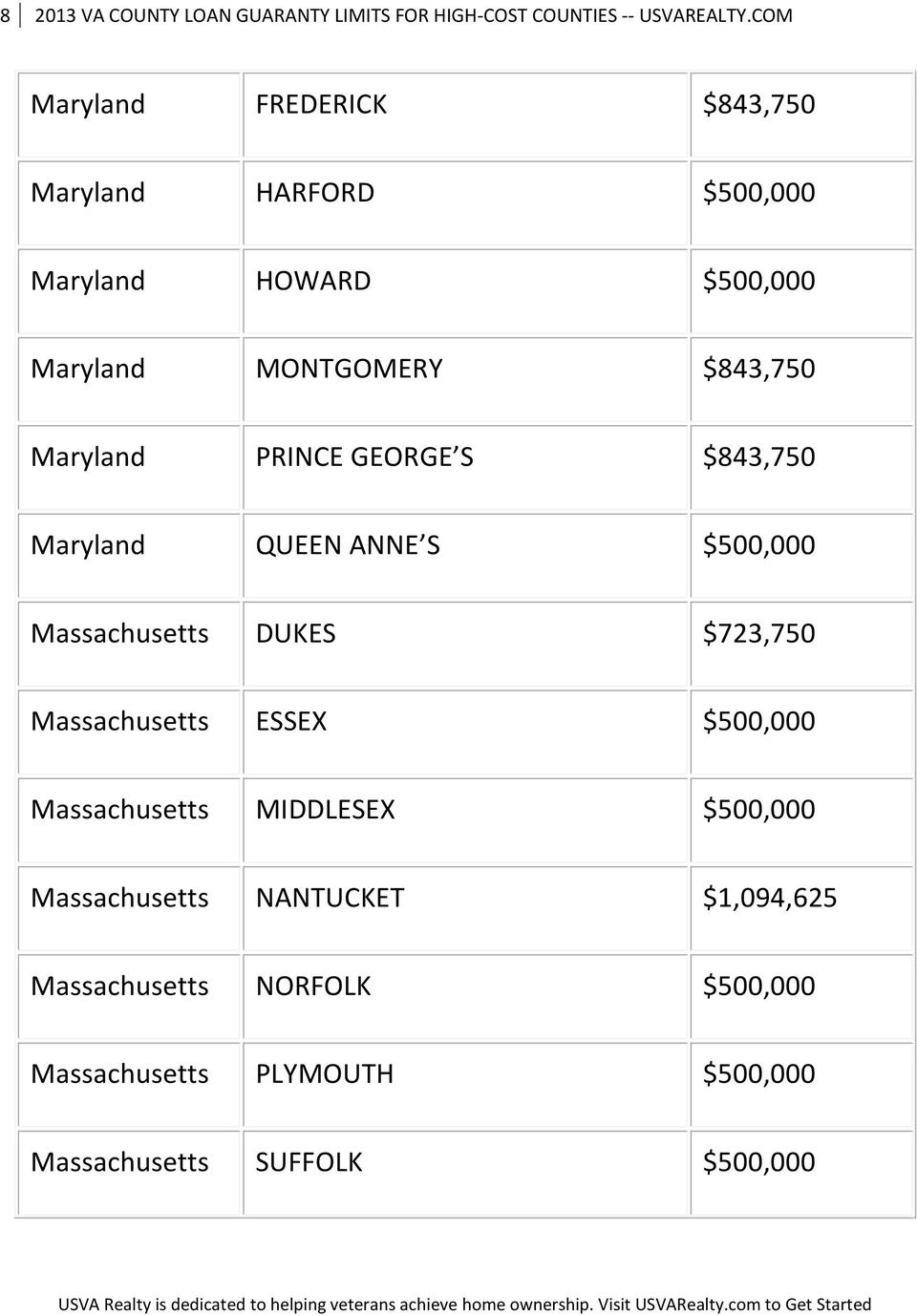 Maryland PRINCE GEORGE S $843,750 Maryland QUEEN ANNE S $500,000 Massachusetts DUKES $723,750 Massachusetts ESSEX