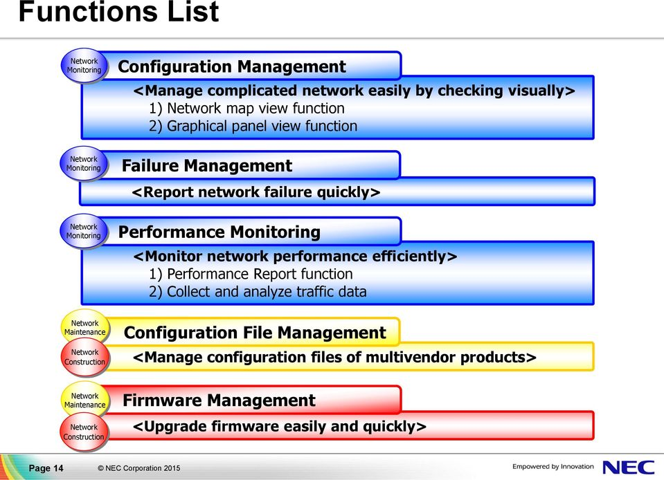 failure quickly> Performance Monitoring <Monitor network performance efficiently> 1) Performance Report function 2) Collect and analyze