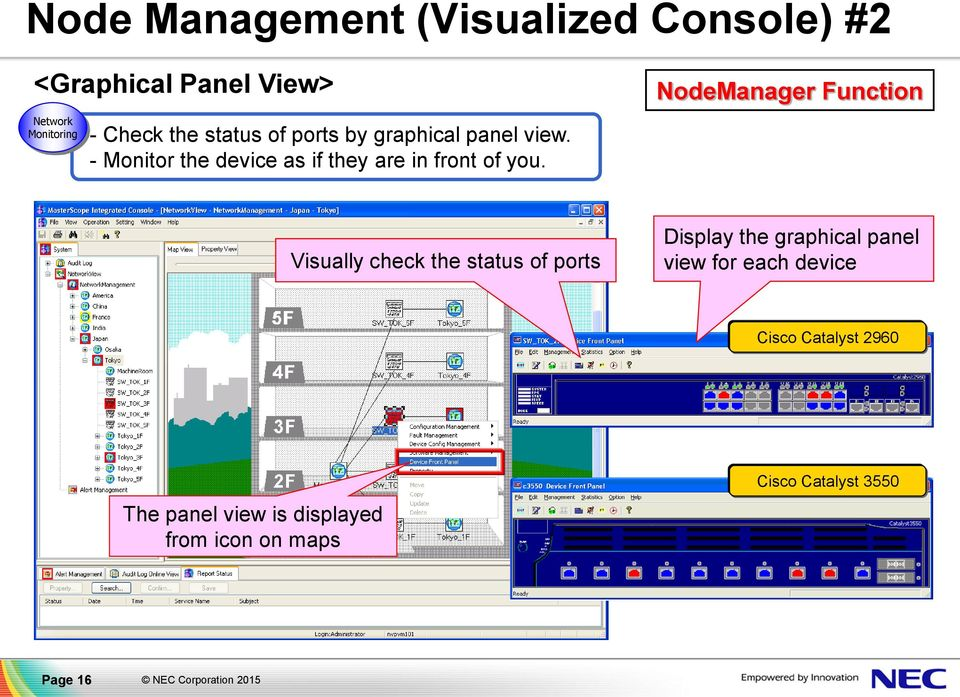 NodeManager Function Visually check the status of ports Display the graphical panel view for