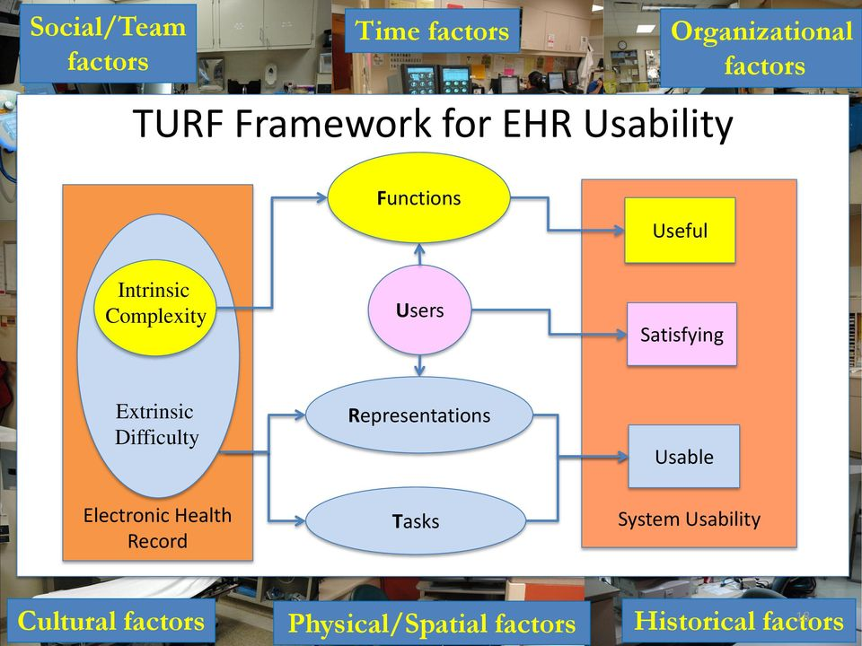 Extrinsic Difficulty Representations Usable Electronic Health Record Tasks