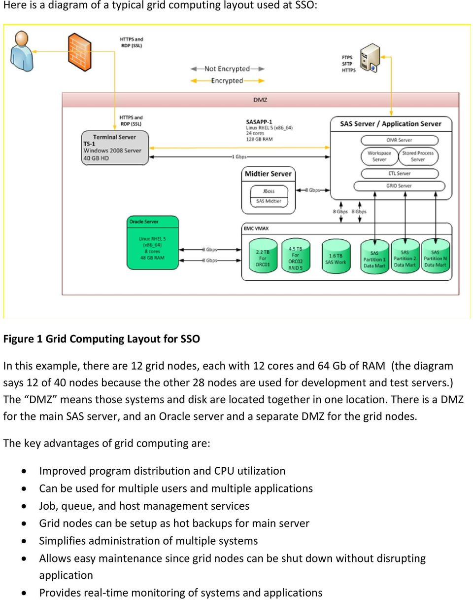 There is a DMZ for the main SAS server, and an Oracle server and a separate DMZ for the grid nodes.