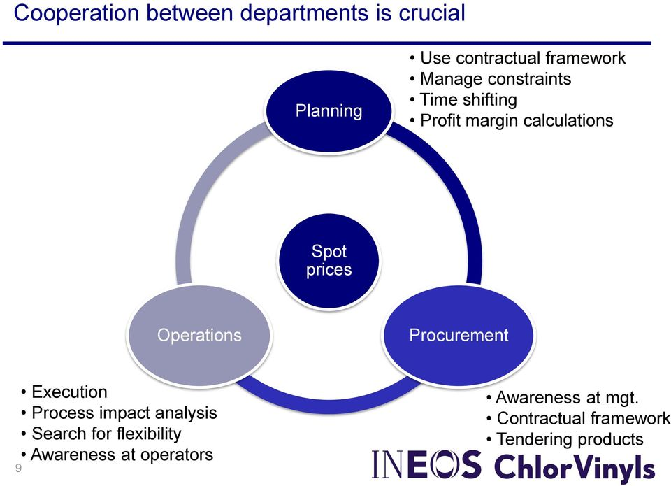 Operations Procurement Execution Process impact analysis Search for