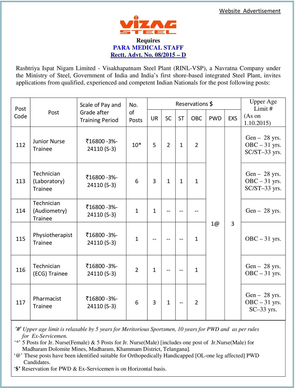 Plant, invites applications from qualified, experienced and competent Indian Nationals for the post following posts: Code Scale of Pay and Grade after Training Period No.