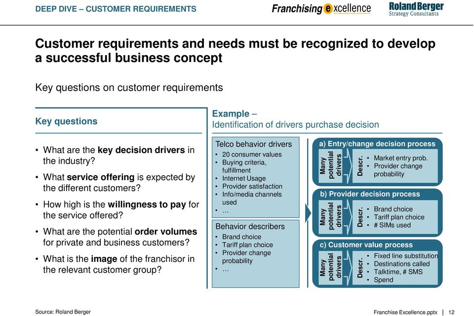How high is the willingness to pay for the service offered? What are the potential order volumes for private and business customers? What is the image of the franchisor in the relevant customer group?