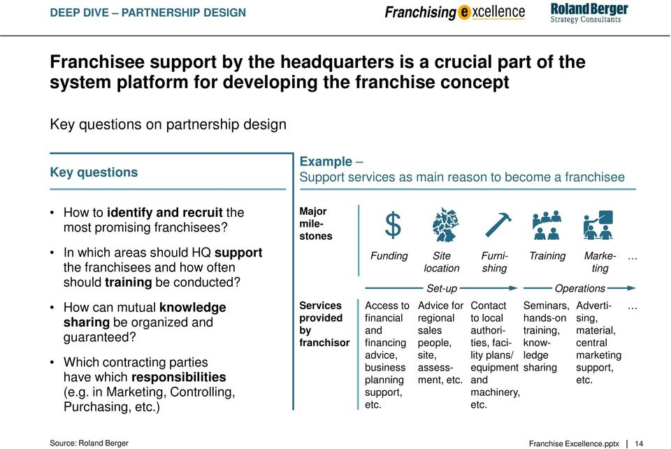 In which areas should HQ support the franchisees and how often should training be conducted?