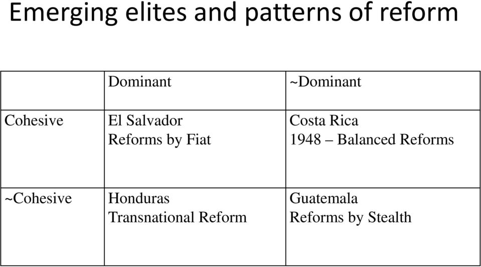 Costa Rica 1948 Balanced Reforms ~Cohesive