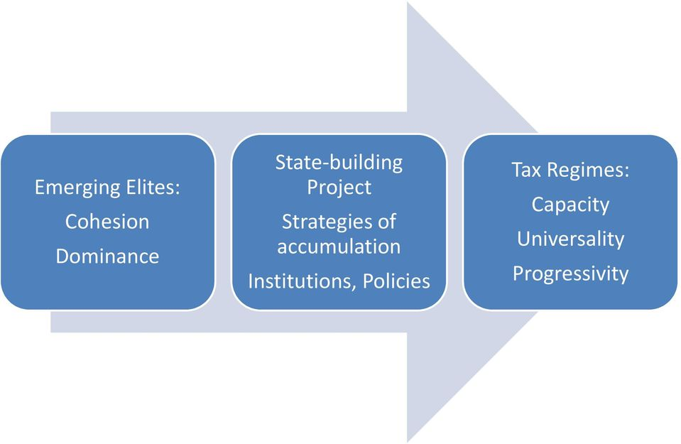 accumulation Institutions, Policies Tax