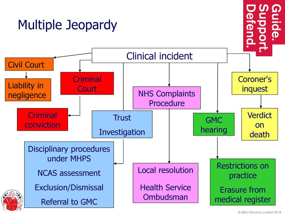 Investigation Clinical incident NHS Complaints Procedure Local resolution Health Service