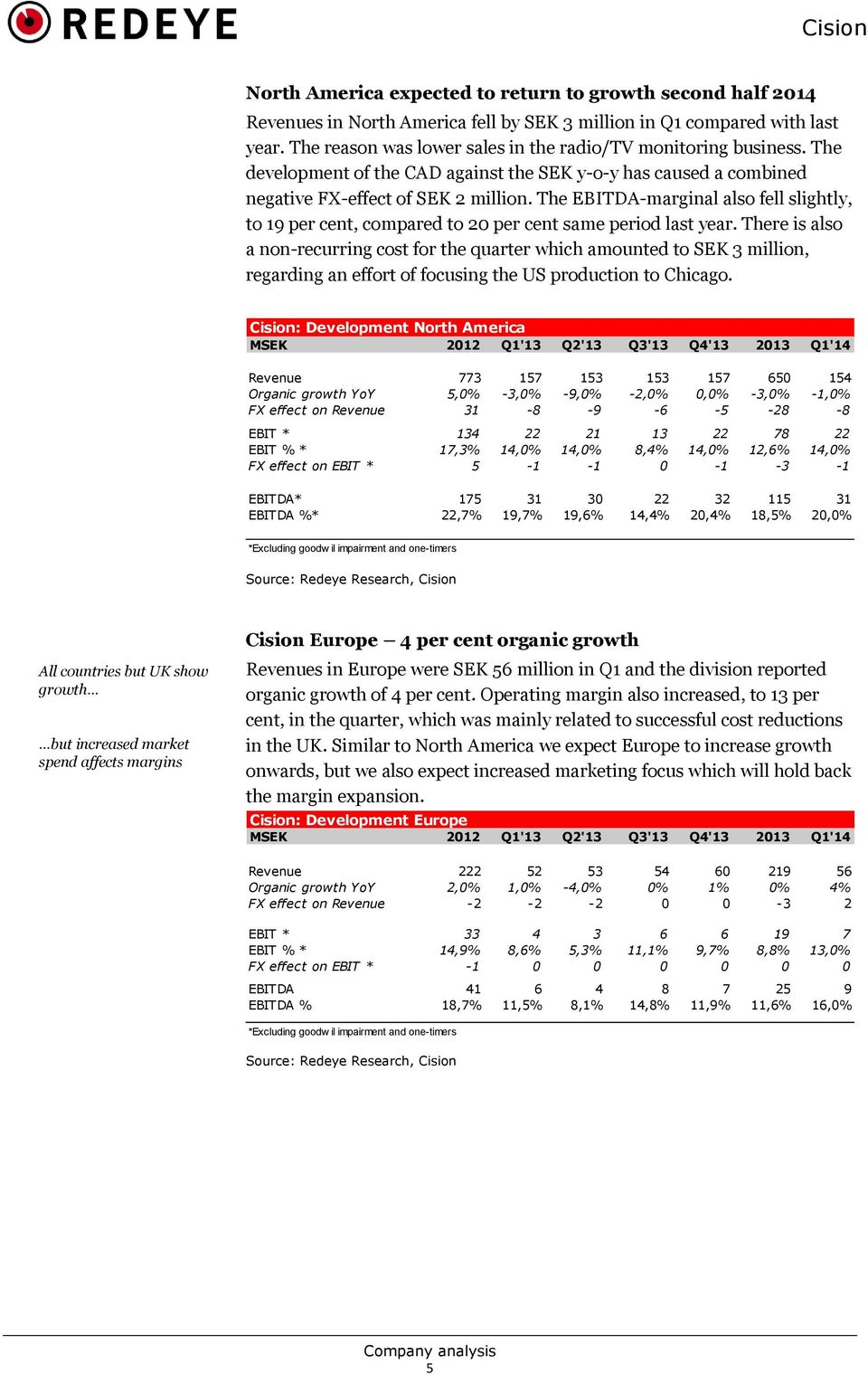 The EBITDA-marginal also fell slightly, to 19 per cent, compared to 20 per cent same period last year.