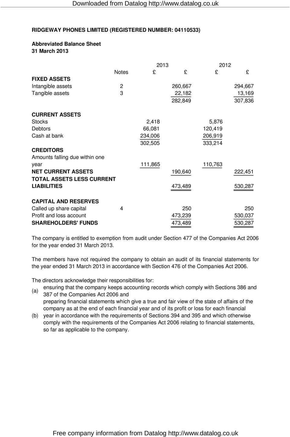 222,451 TOTAL ASSETS LESS CURRENT LIABILITIES 473,489 530,287 CAPITAL AND RESERVES Called up share capital 4 250 250 Profit and loss account 473,239 530,037 SHAREHOLDERS' FUNDS 473,489 530,287 The