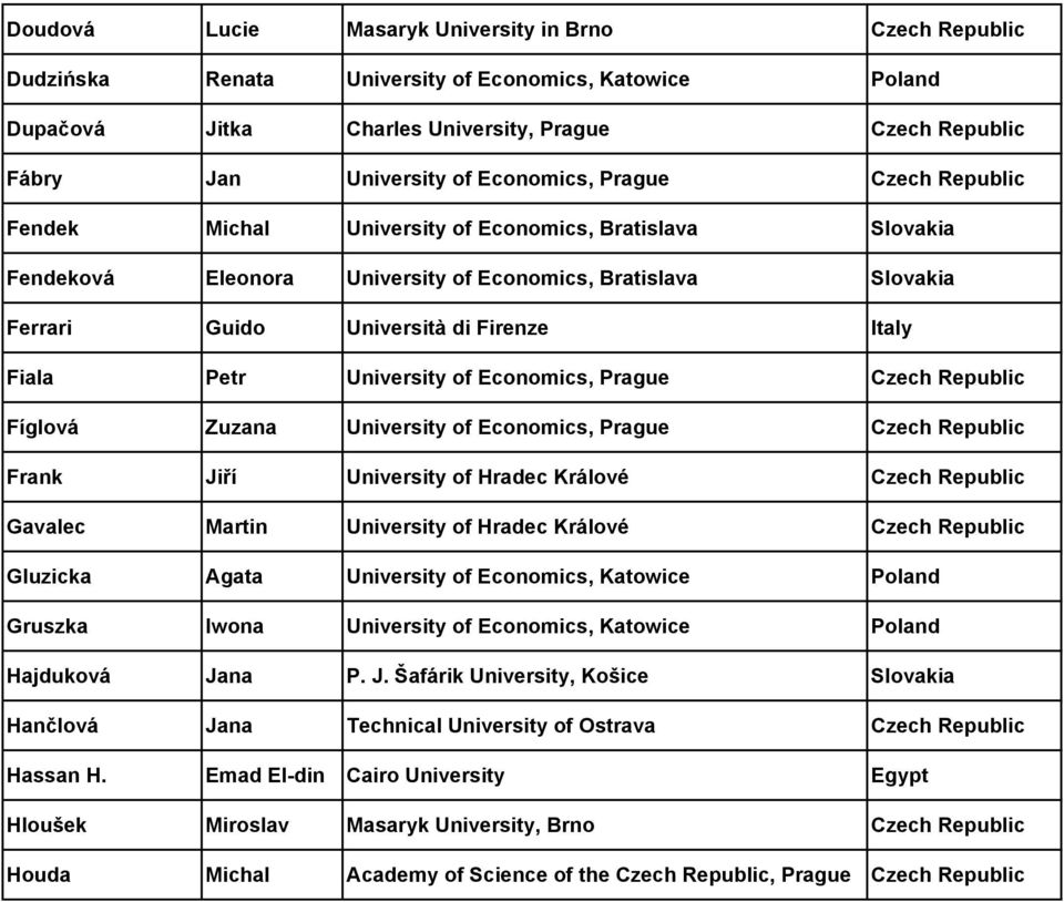 Fiala Petr University of Economics, Prague Czech Republic Fíglová Zuzana University of Economics, Prague Czech Republic Frank Jiří University of Hradec Králové Czech Republic Gavalec Martin