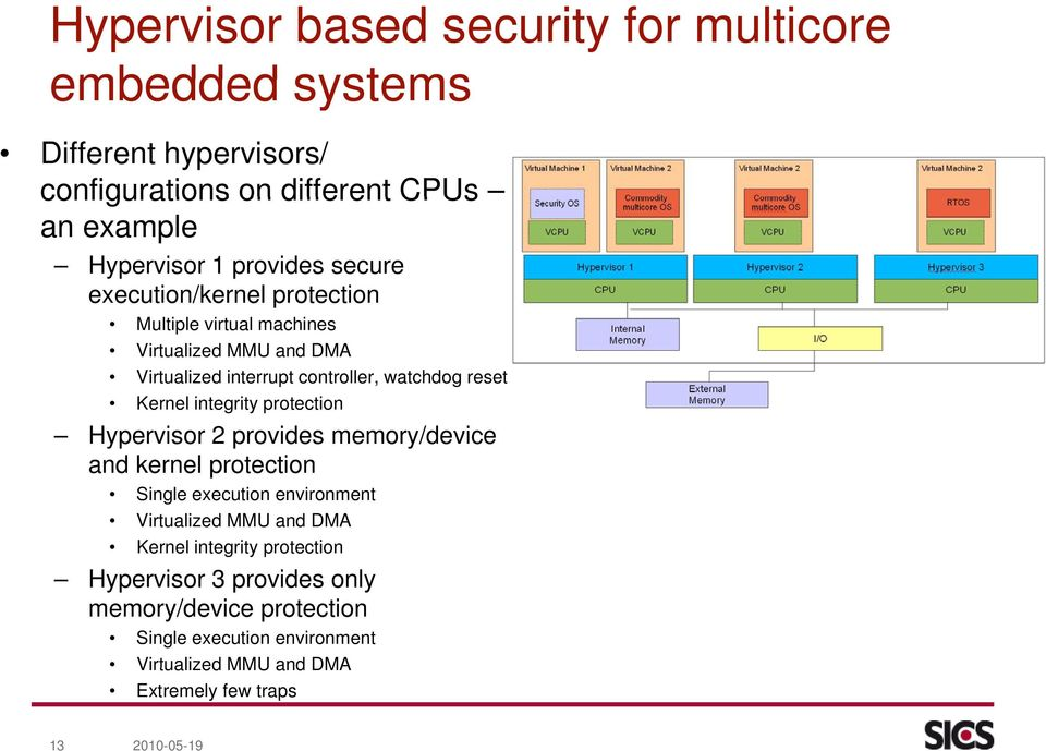 integrity protection Hypervisor 2 provides memory/device and kernel protection Single execution environment Virtualized MMU and DMA Kernel