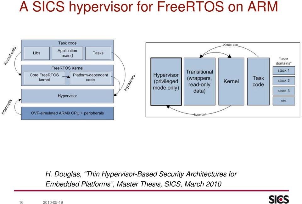 Architectures for Embedded Platforms,