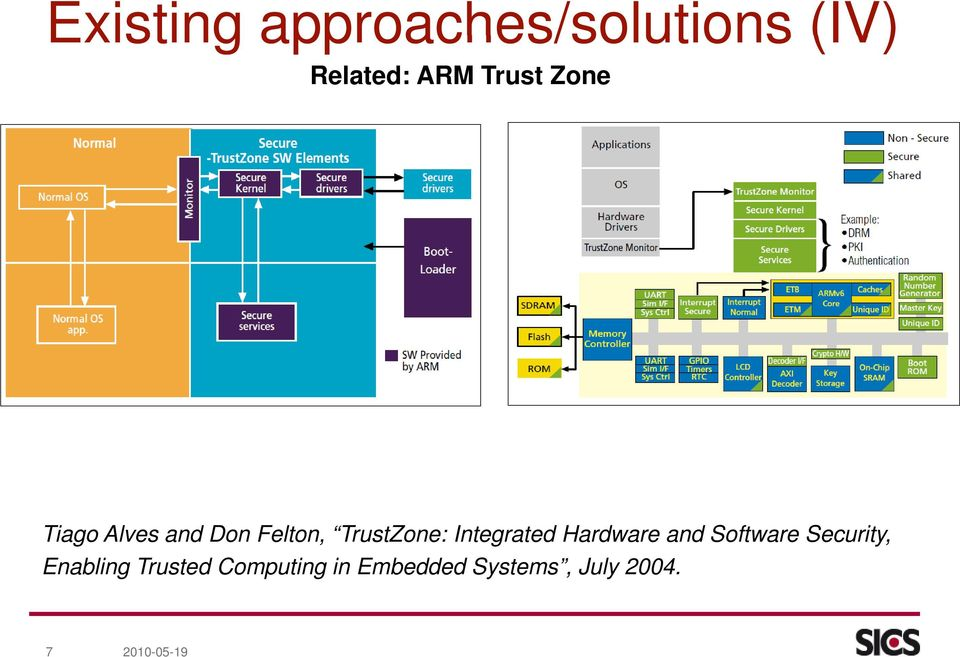 Integrated Hardware and Software Security, Enabling