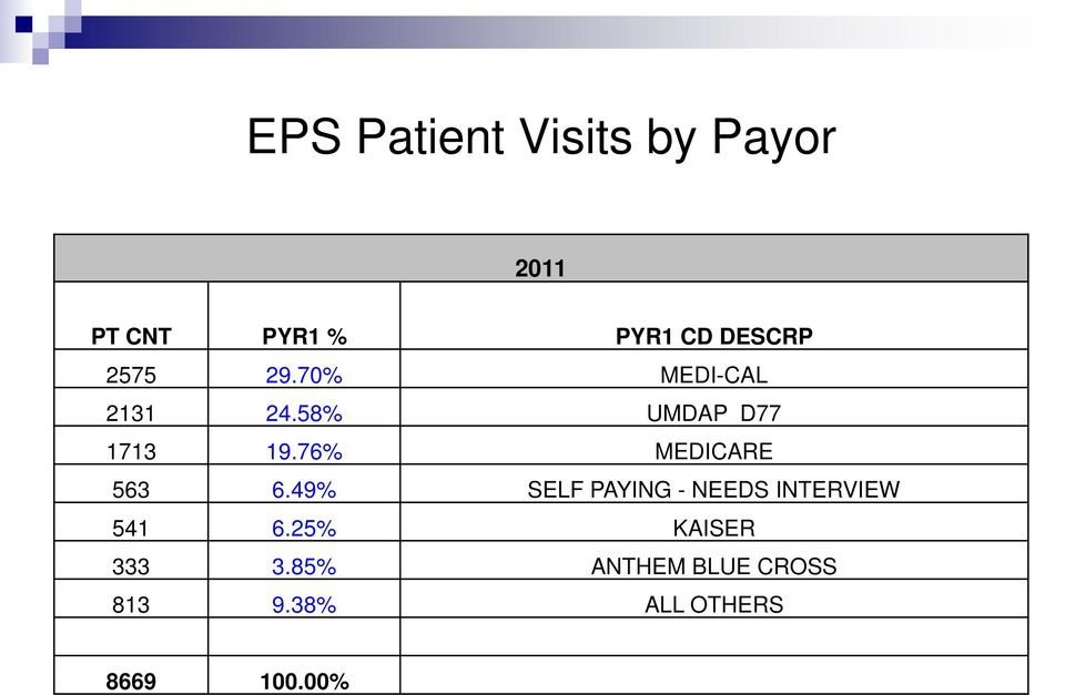 76% MEDICARE 563 6.49% SELF PAYING - NEEDS INTERVIEW 541 6.