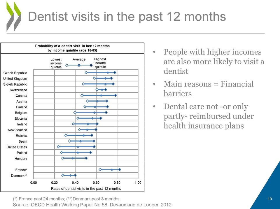 incomes are also more likely to visit a dentist Main reasons = Financial barriers Dental care not -or only partly- reimbursed under health insurance plans France* Denmark** 0.00 0.