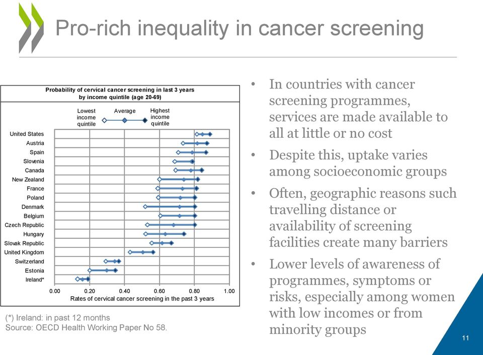 00 Rates of cervical cancer screening in the past 3 years (*) Ireland: in past 12 months Source: OECD Health Working Paper No 58.