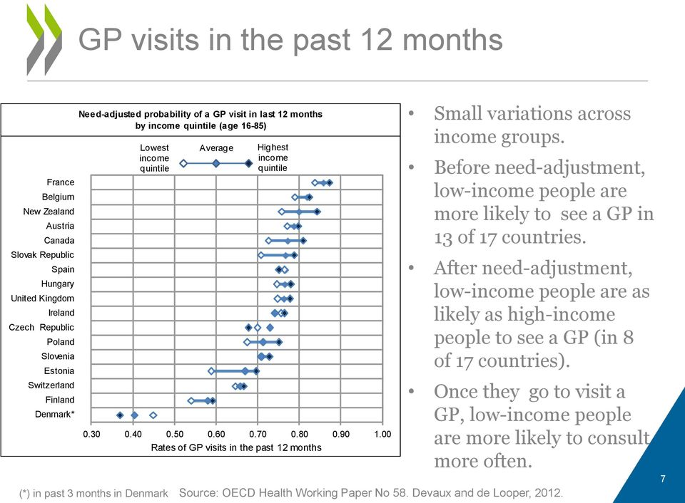 70 0.80 0.90 1.00 Rates of GP visits in the past 12 months Small variations across income groups. Before need-adjustment, low-income people are more likely to see a GP in 13 of 17 countries.