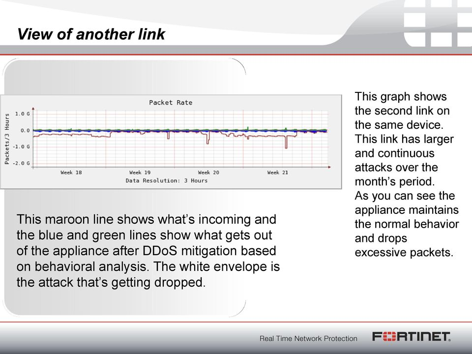 The white envelope is the attack that s getting dropped. This graph shows the second link on the same device.