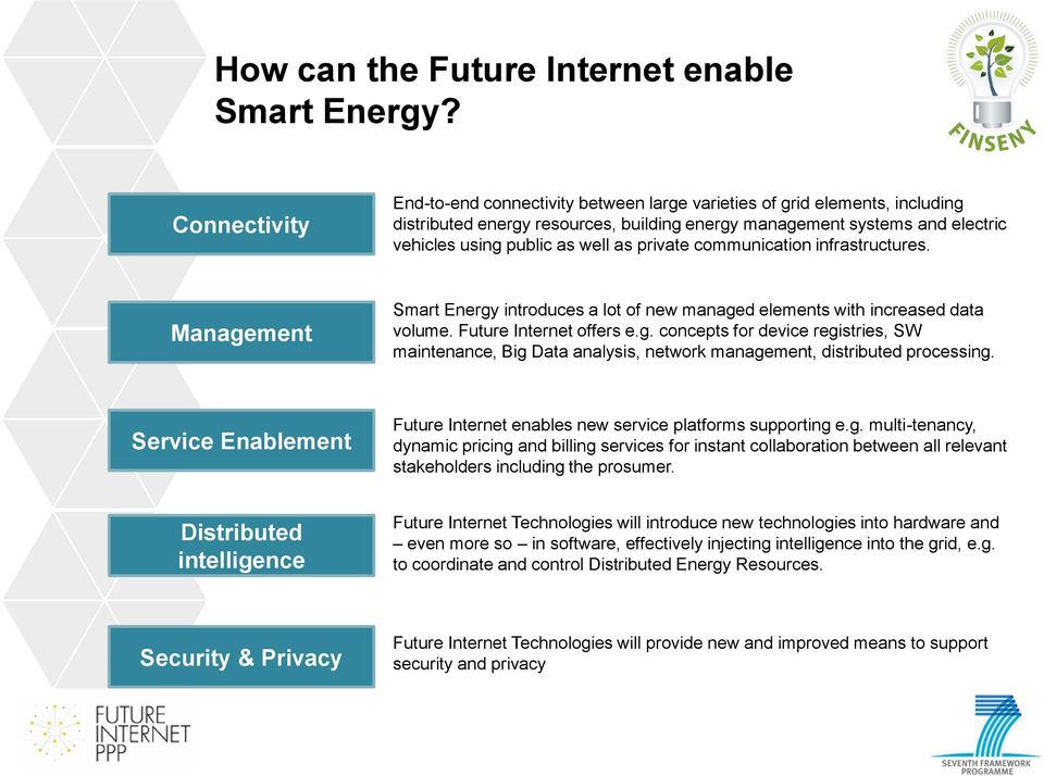 private communication infrastructures. Management Smart Energy introduces a lot of new managed elements with increased data volume. Future Internet offers e.g. concepts for device registries, SW maintenance, Big Data analysis, network management, distributed processing.