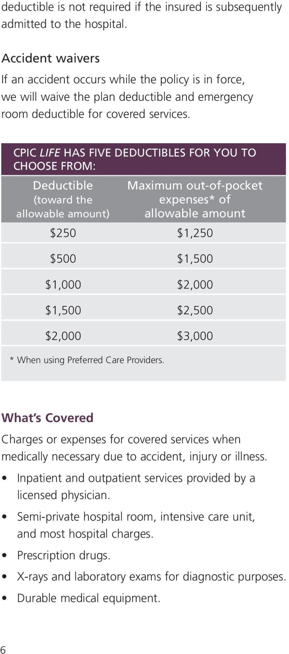 CPIC LIFE HAS FIVE DEDUCTIBLES FOR YOU TO CHOOSE FROM: Deductible (toward the allowable amount) Maximum out-of-pocket expenses* of allowable amount $250 $1,250 $500 $1,500 $1,000 $2,000 $1,500 $2,500