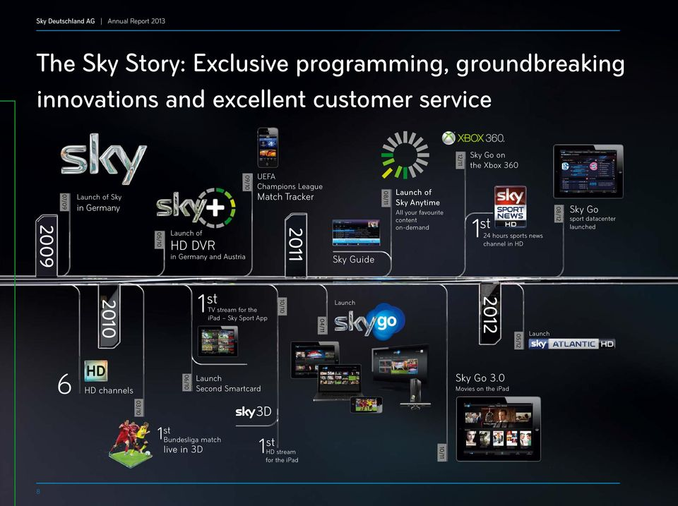 12/11 Sky Go on the Xbox 360 1 st 24 hours sports news channel in HD 08/12 Sky Go sport datacenter launched 2010 1 st TV stream for the ipad Sky Sport App 10/10 04/11