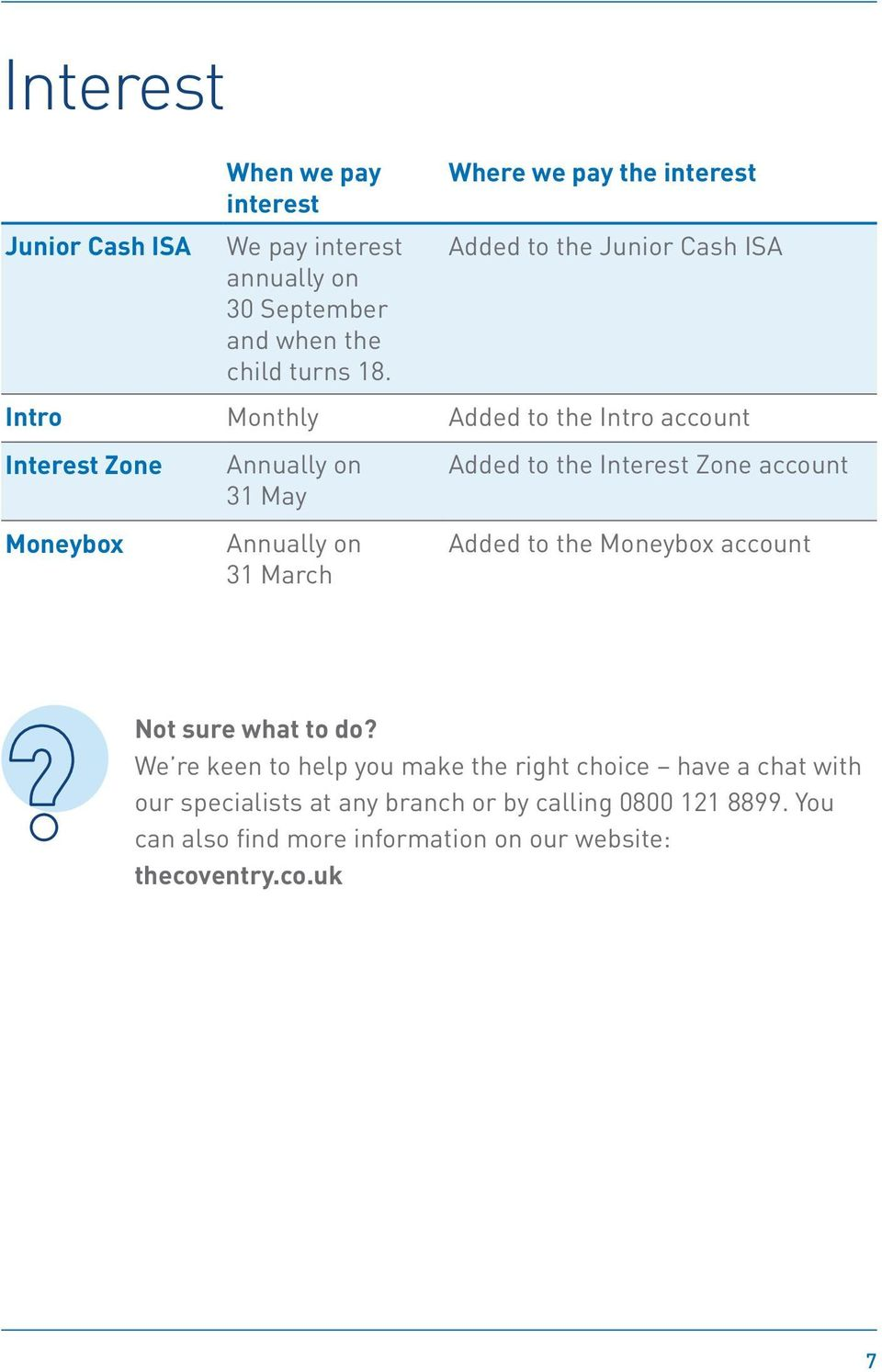 Annually on 31 March Added to the Interest Zone account Added to the Moneybox account Not sure what to do?