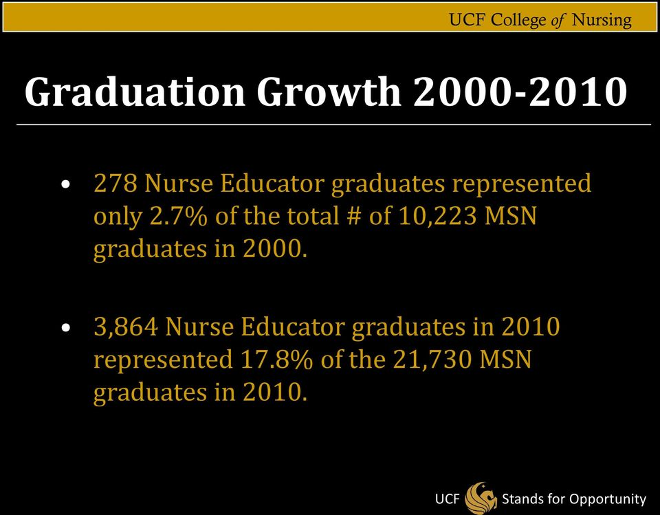 7% of the total # of 10,223 MSN graduates in 2000.