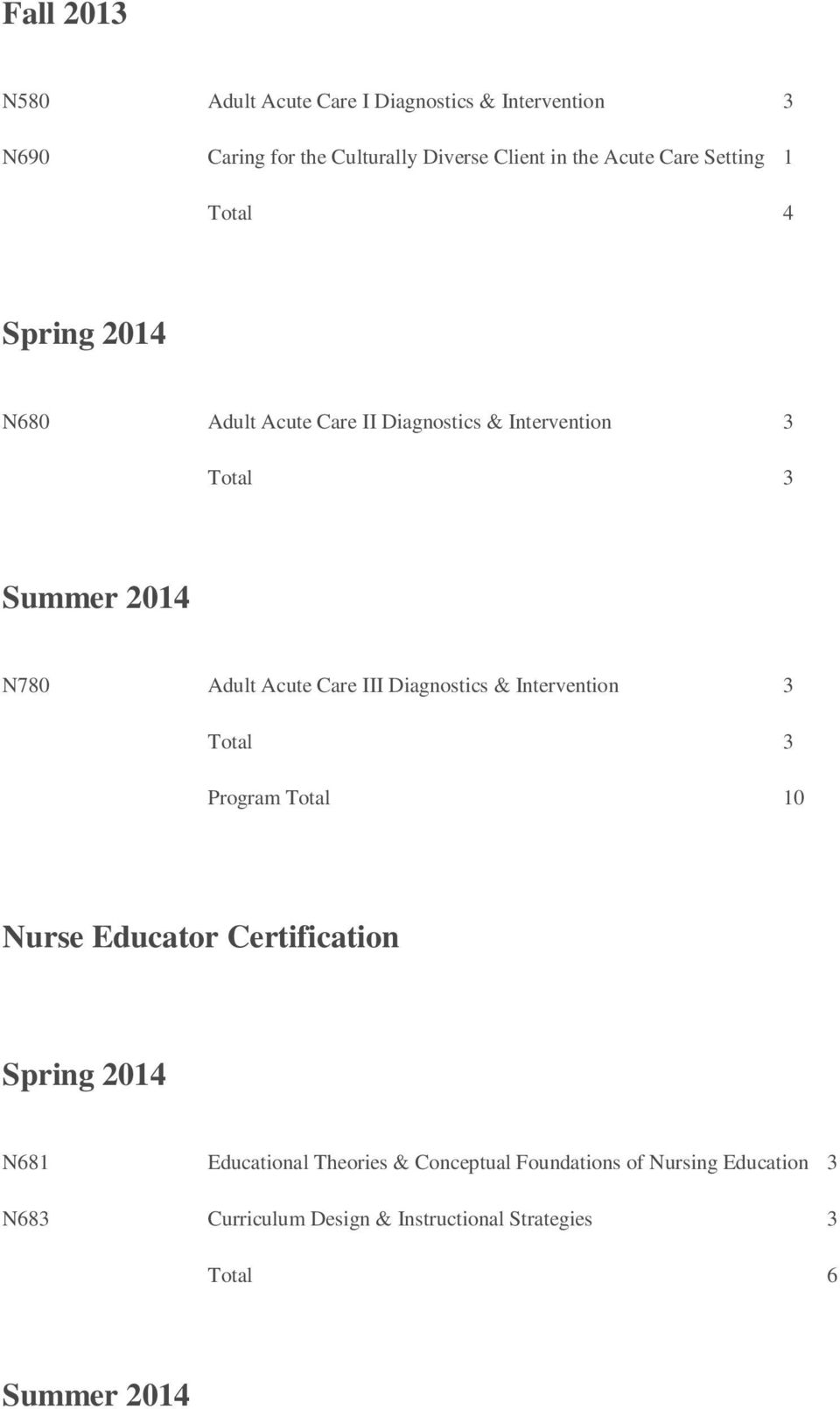 Acute Care III Diagnostics & Intervention 3 Total 3 Program Total 10 Nurse Educator Certification Spring 2014 N681