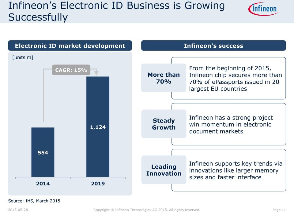 countries 1,124 Steady Growth Infineon has a strong project win momentum in electronic document markets 554 2014 2019 Leading