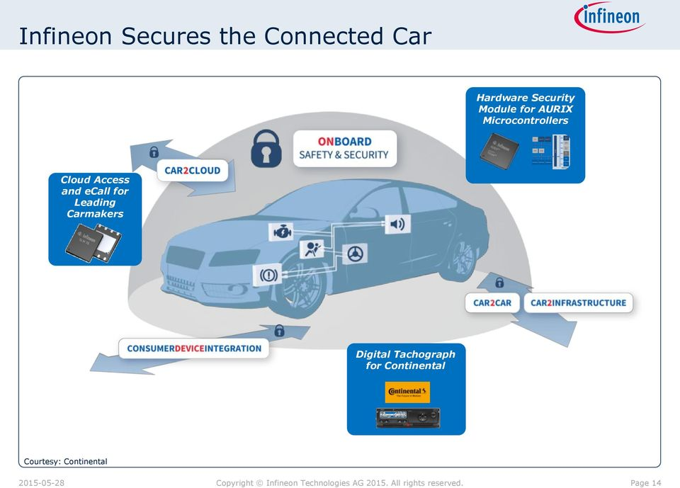 Access and ecall for Leading Carmakers Digital