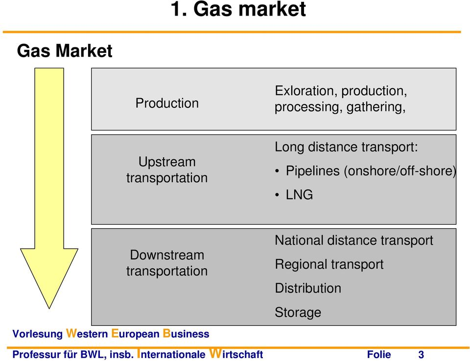 (onshore/off-shore) LNG Downstream transportation National distance transport