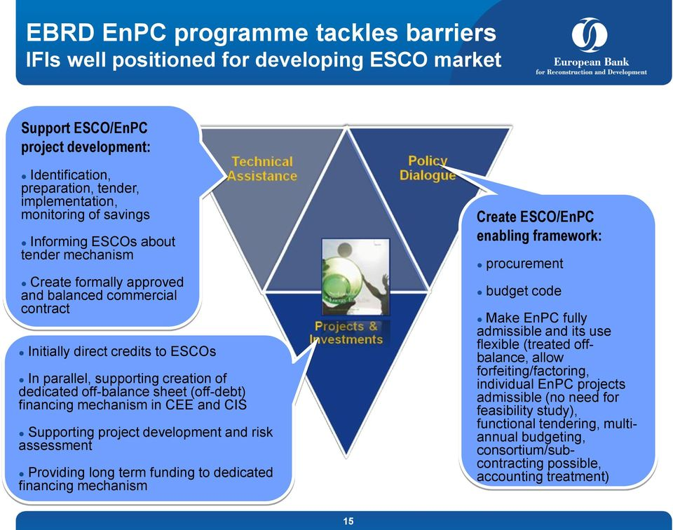 (off-debt) financing mechanism in CEE and CIS Supporting project development and risk assessment Providing long term funding to dedicated financing mechanism Create ESCO/EnPC enabling framework: