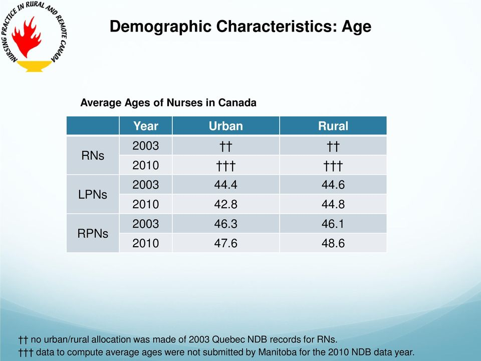 6 48.6 no urban/rural allocation was made of 2003 Quebec NDB records for RNs.
