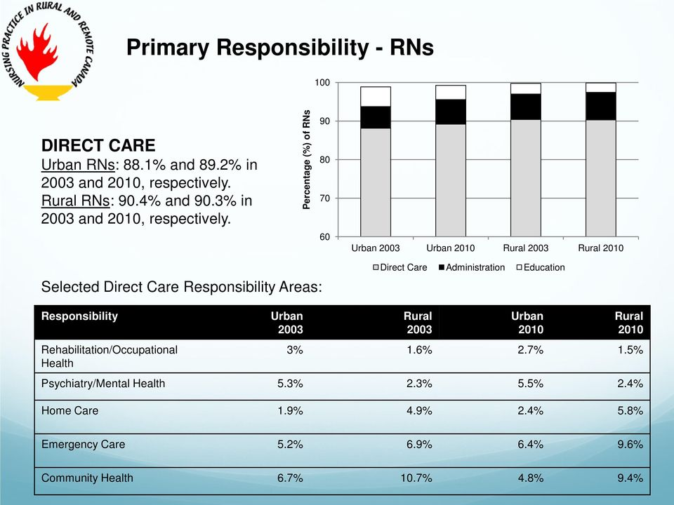 Percentage (%) of RNs 90 80 70 60 Urban 2003 Urban 2010 Rural 2003 Rural 2010 Selected Direct Care Responsibility Areas: Direct Care